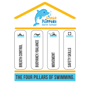 The FOUR PILLARS of swimming